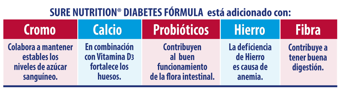beneficios-sur-nut-diabetes