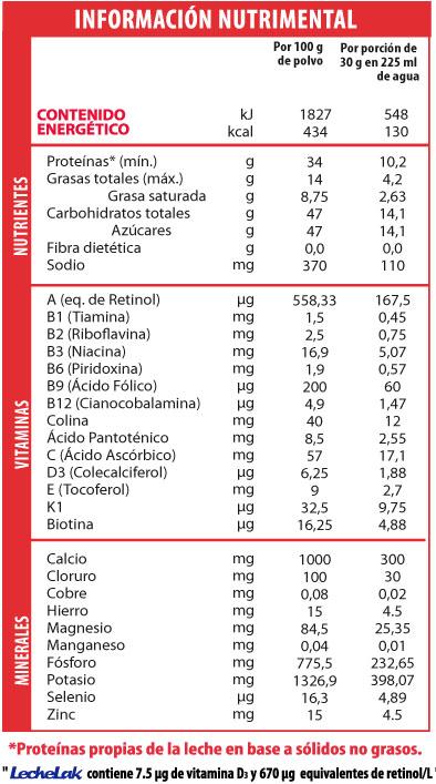 tabla-entera-deslact-forti