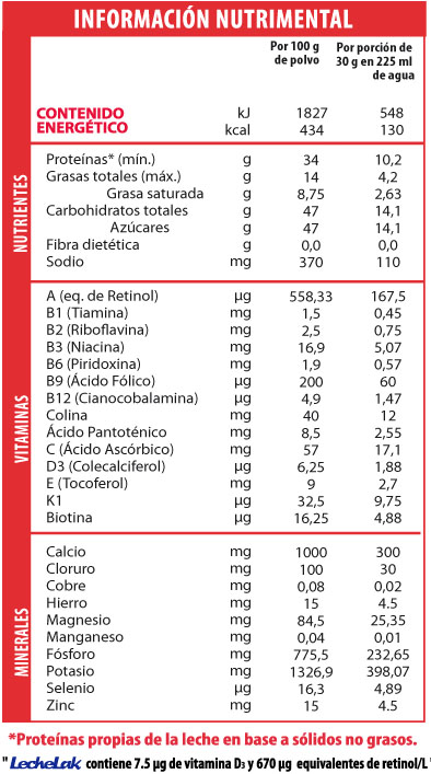 tabla-semidesc-fortificada